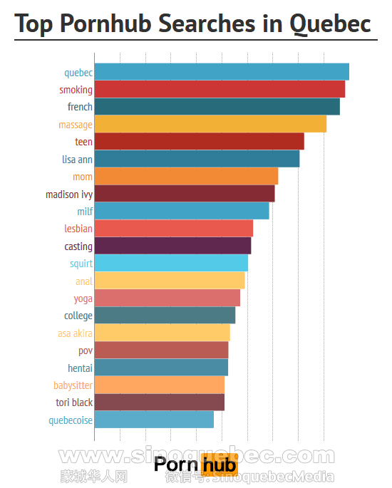 Most watched porn site