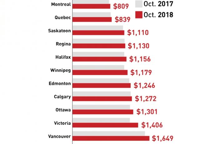 """""""供不应求:加拿大哪个城市房租最贵?""""的图片搜索结果"""